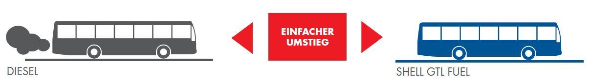 Einfacher Umstieg auf Shell GTL Fuel mit Bronberger & Kessler